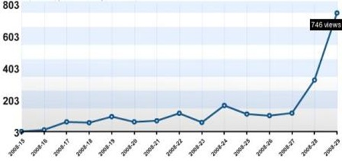 Grafik Mingguan pkm[dot]info